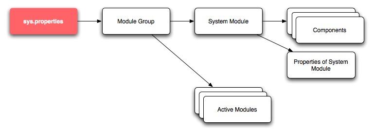 Configuring Hermes — Hermes Business Messaging Gateway 2 2